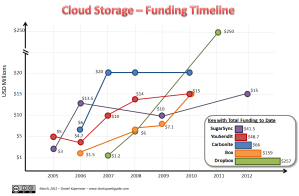 Cloud Storage Funding Timeline